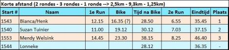 uitslag Run Bike Run 2017 halve